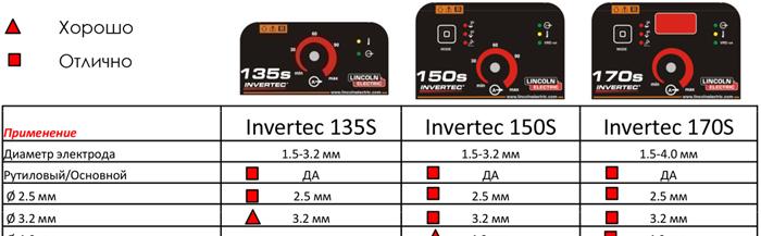 Сравнение аппаратов Invertec 135S, 150S и 170S