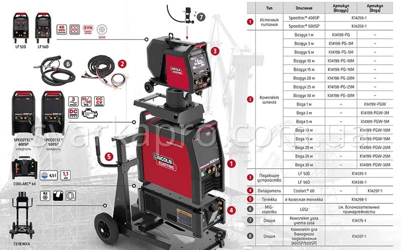 Модульность – особенность полуавтоматов SPEEDTEC Lincoln Electric